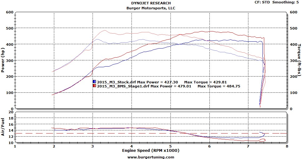 Bmw F82 M4 Burger Tuning Stage 1 Performance Tuner